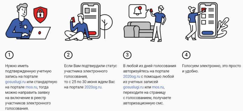 Как голосовать в онлайн-режиме?