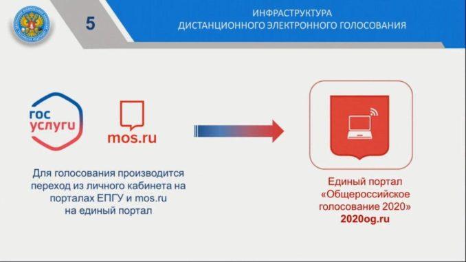 2020og.ru — сайт электронного голосования по поправкам в Конституцию РФ 1 июля 2020
