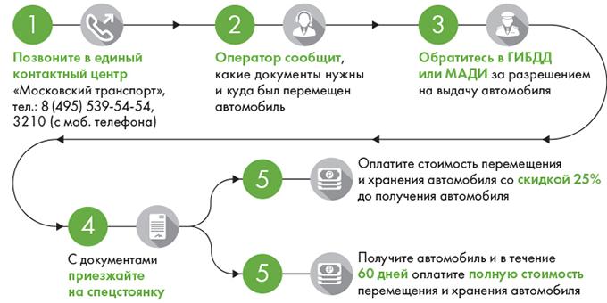 Как узнать, куда эвакуировали автомобиль в Москве?