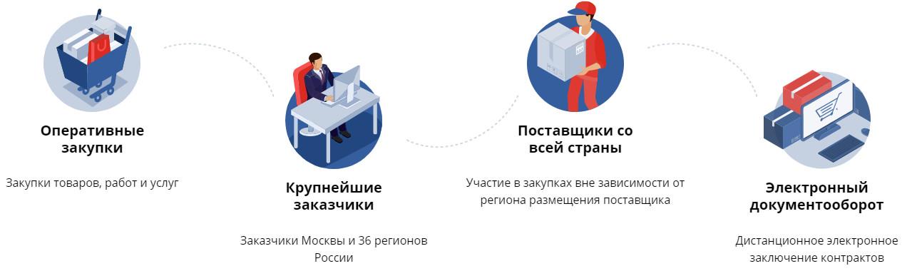 Портал поставщиков Закупки Мос Ру